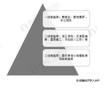 2018年中国电梯导轨行业市场竞争格局分析情况.png