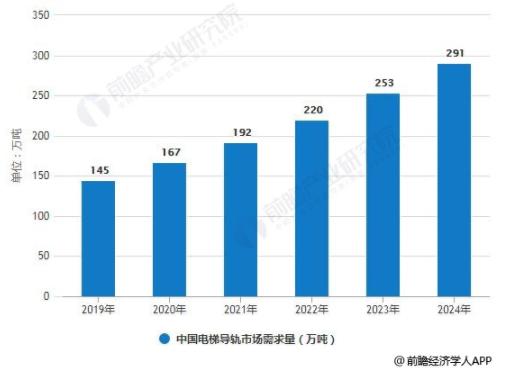 2019-2024年中国电梯导轨市场需求量预测情况.png