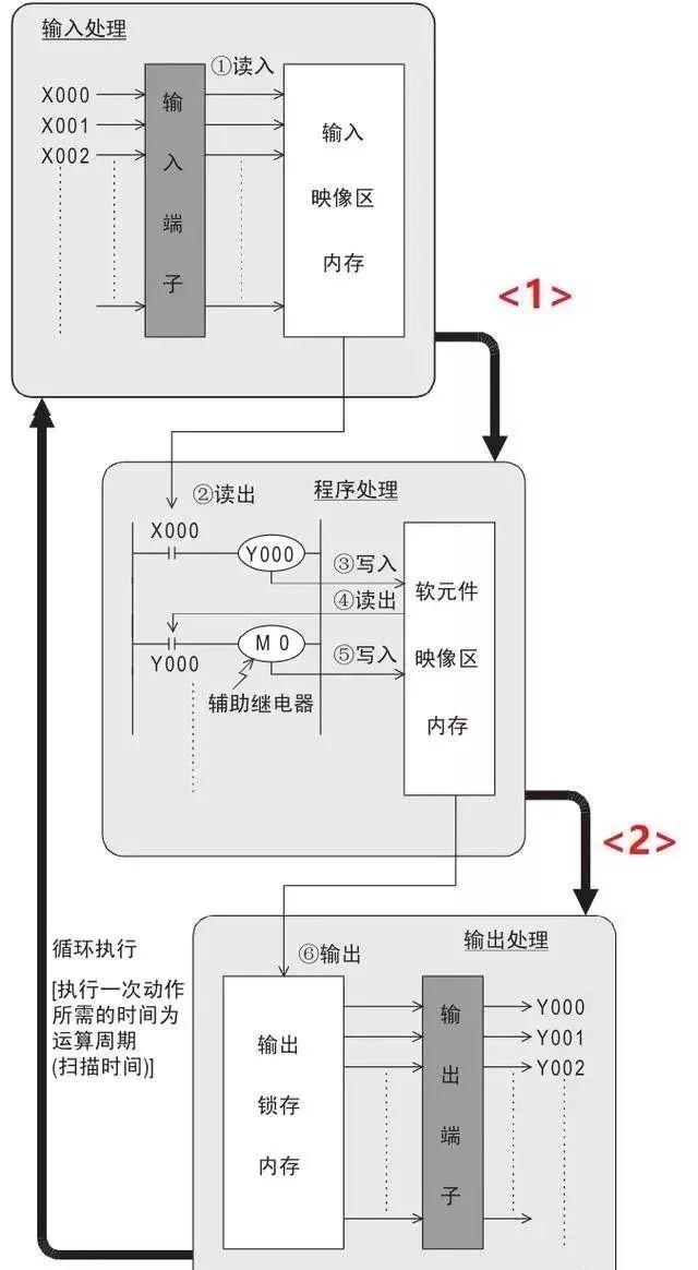 plc順控循環執行的流程.jpg