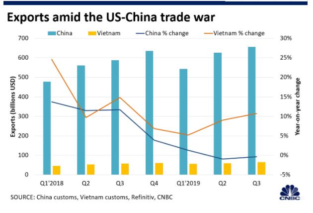 圖1:中越兩國在中美貿易戰期間的出口與增速對比.png