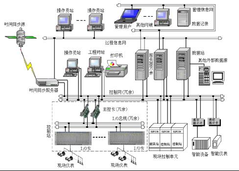 1-DCS在纖維過濾罐自動沖洗控制中的應用1261.png