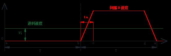丹佛斯變頻器與MCO305電子凸輪功能在鋪網機上的應用 - V2.11377.png