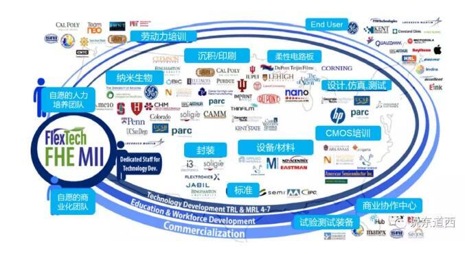 美国NextFlex柔性混合电子产业就由产业链构成生态