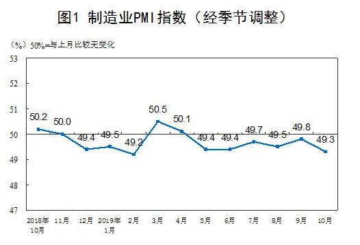 2019年中国制造业1-10月的PMI指数.png