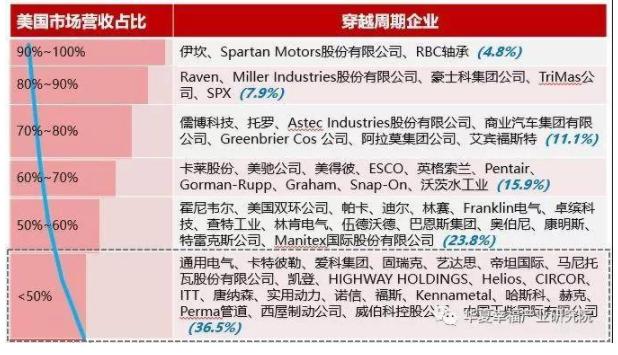 美國穿越周期的裝備企業及本土市場營收分析.png