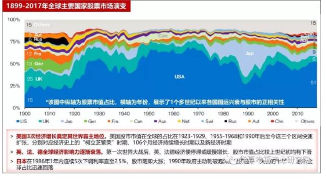 1899-2017年全球主要國家股票市場演變.png