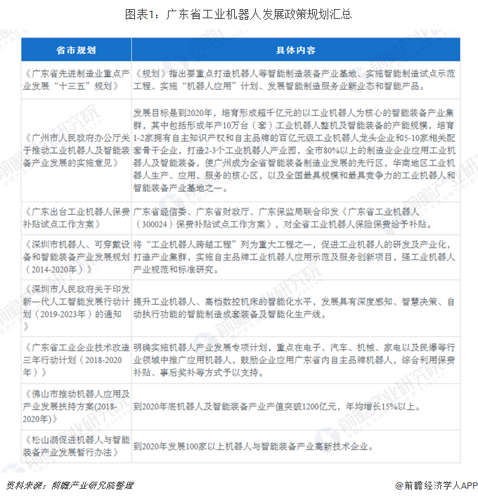 广东省机器人政策规划