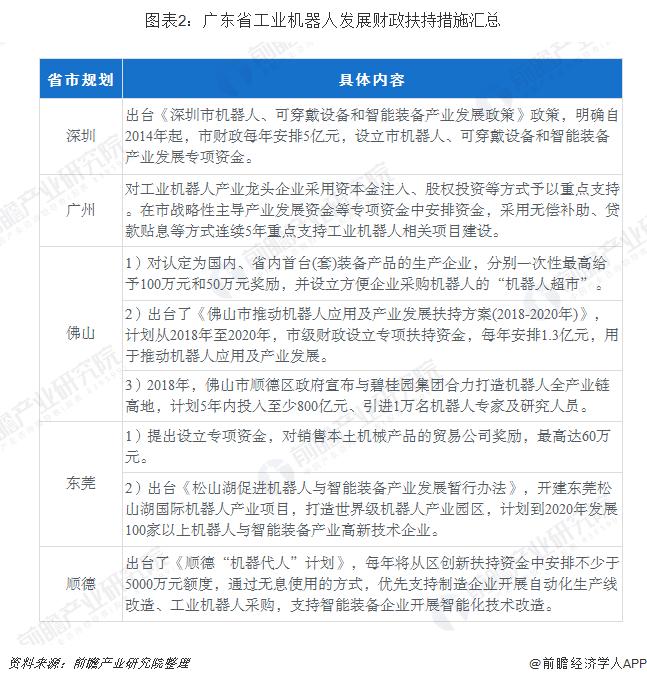 广东省工业机器人发展政策扶持