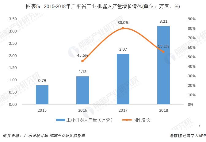 广东省工业机器人产量