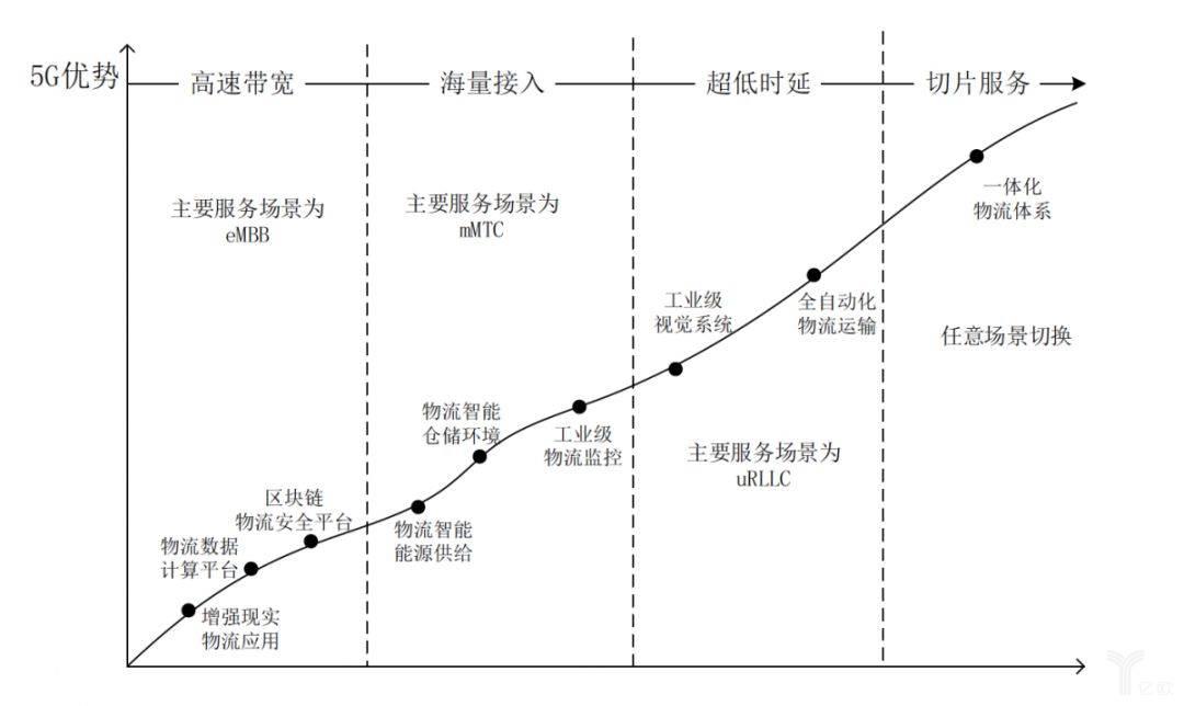 基于5G的新一代物流阶段与场景演绎进程.jpg