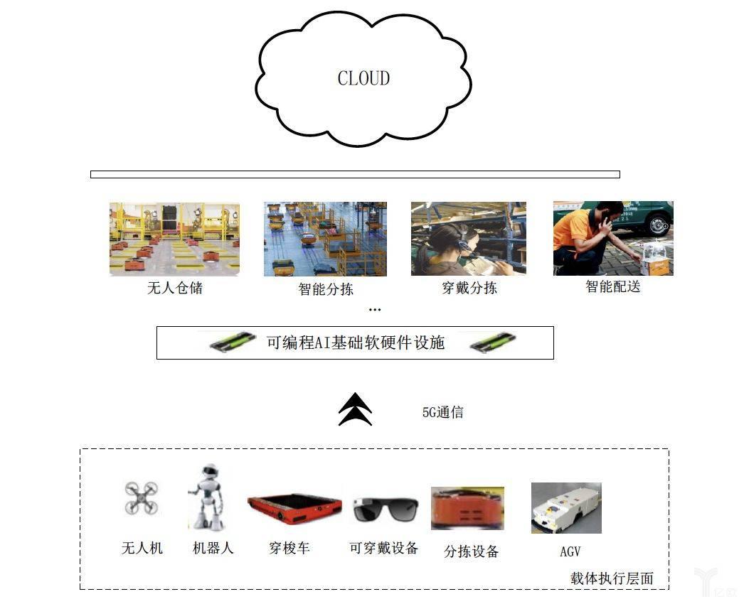 自动化仓储环境示意图.jpg