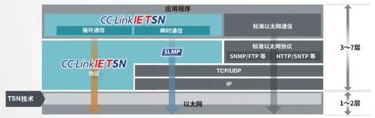 CC-Link OSI模型.png