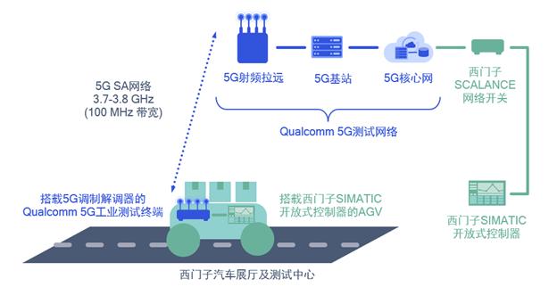 5G企业专网测试.png