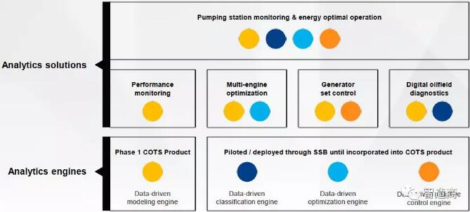 ogixAI现已支持的应用模型主要有泵、锅炉、发电机以及一些自定义变量的阈值报警