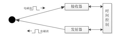 MOTOROLAMVME167-032B欢迎询价_厦门雄霸电子商务有限公司