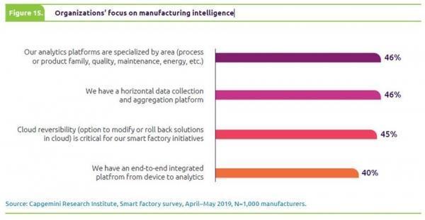 智能工厂规模