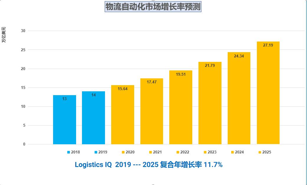2019-2025年物流自动化市场的年复合增长率.png