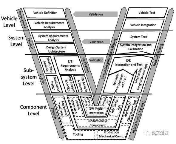 工業軟件框架