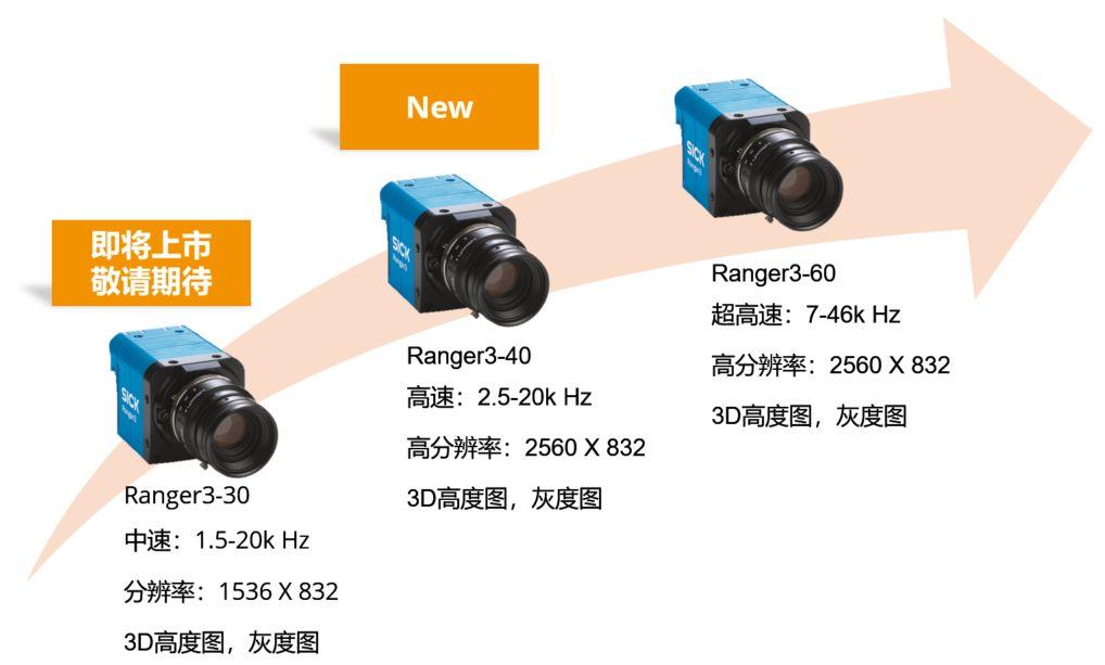 西克工業相機