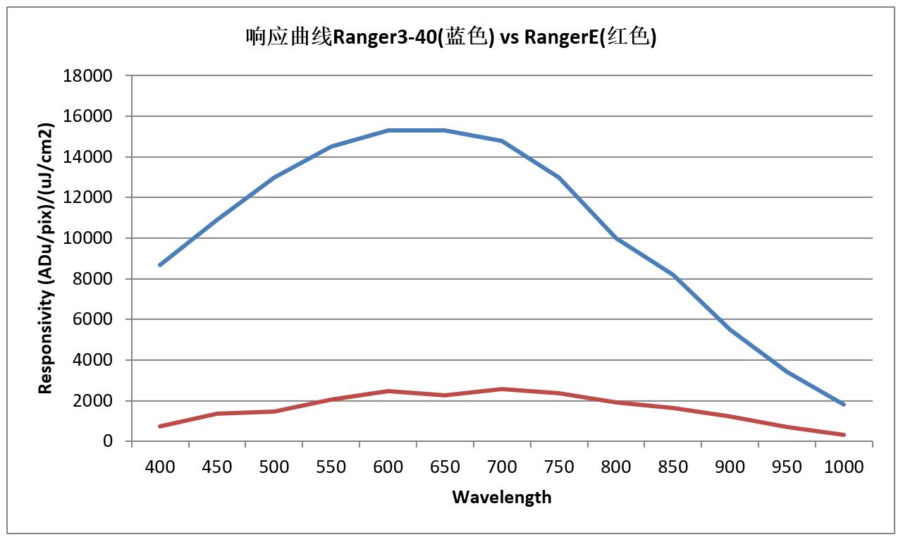 Ranger3-40 VS RangerE光譜響應曲線