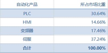 中国半导体行业自动化市场规模细分-2018.png