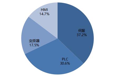 中国半导体行业自动化市场规模细分.png