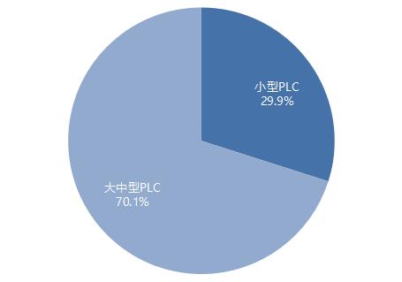 中国半导体行业PLC市场规模细分.png