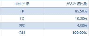 中国半导体行业HMI市场规模细分-2018.png
