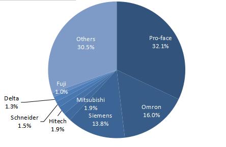 中国半导体行业HMI市场份额.png