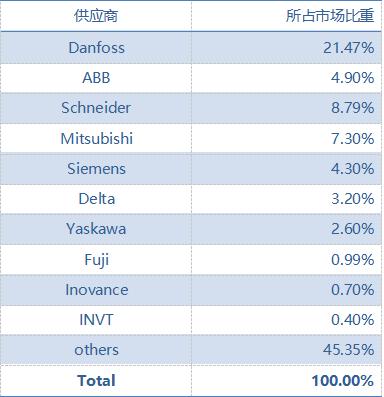 中国半导体行业变频器市场份额-2018.png