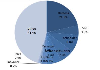 中国半导体行业变频器市场份额.png