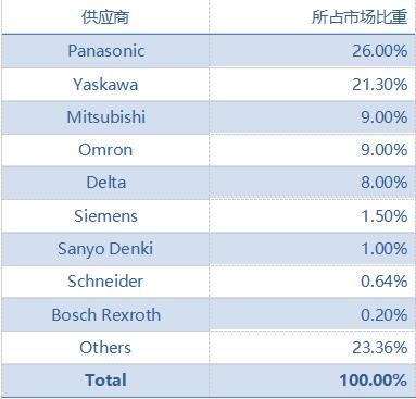 中国半导体行业伺服市场份额-2018.png
