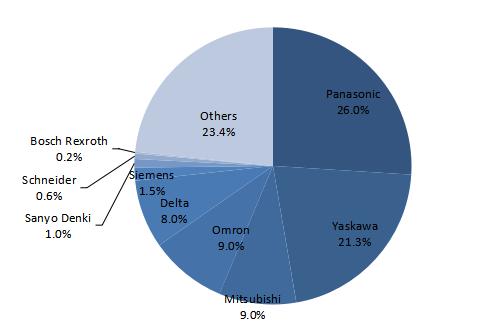 中国半导体行业伺服市场份额.png
