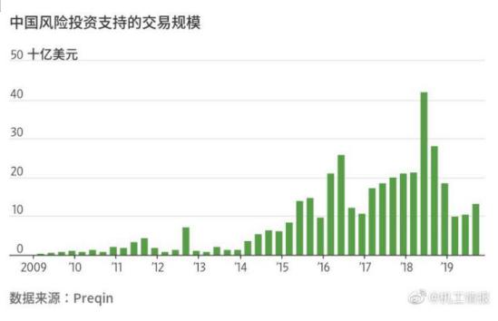 中国初创企业的风险投资.png