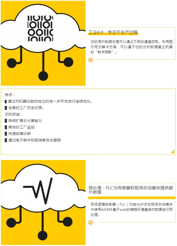 图尔克技术话题 | 云解决方案下的用户获益