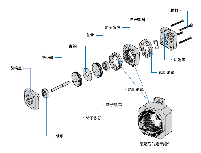 步進電機基本結構和工作原理