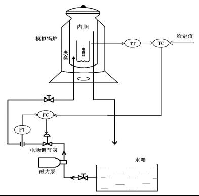 1-基于Matlab的鍋爐溫度流量串級控制系統設計與仿真1800.png
