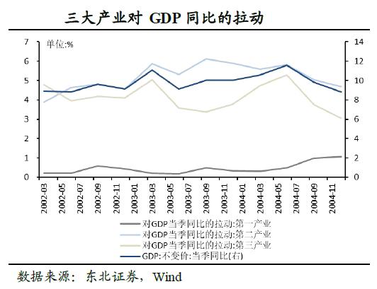三大产业对GDP同比的拉动