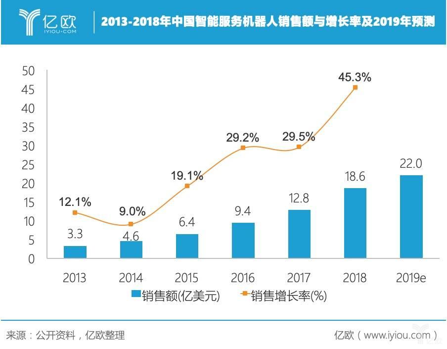 当下,中国智能机械人成长到底若何?