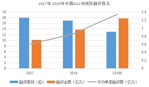 AGV市场融资