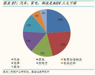 AGV下游应用