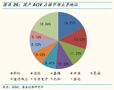 国产AGV