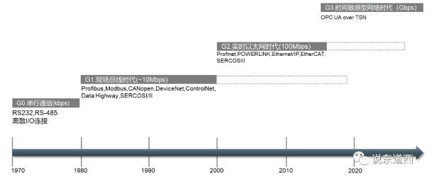 工业通信技术的发展历程.png