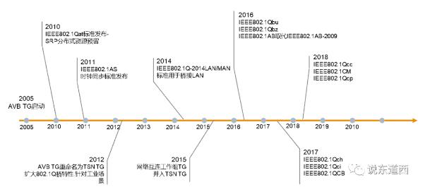 TSN技术发展历程.png