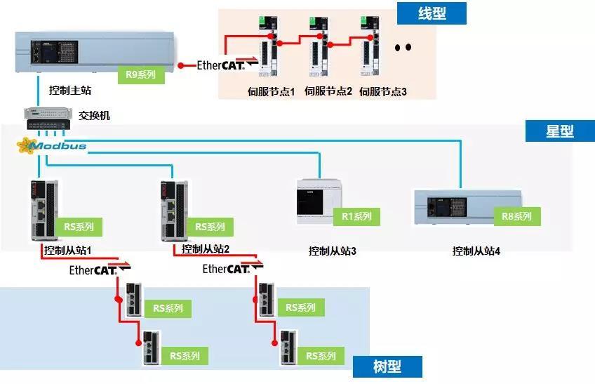 plc编程.jpg