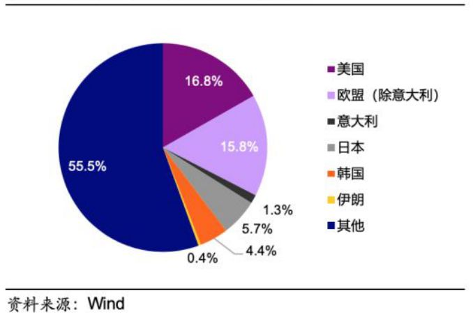 中国主要对外出口国及出口比例