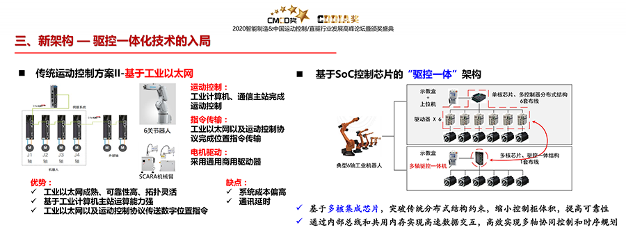 06 伺服驱动技术发展趋势展望-智能制造主论坛 (哈工大杨明)_14.png
