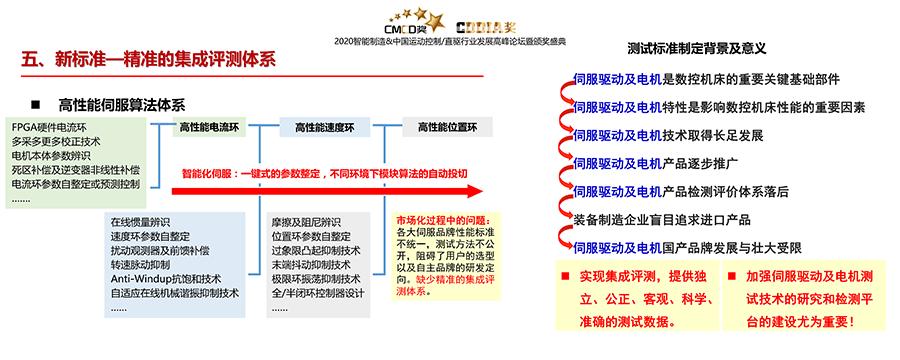 06 伺服驱动技术发展趋势展望-智能制造主论坛 (哈工大杨明)_30.png