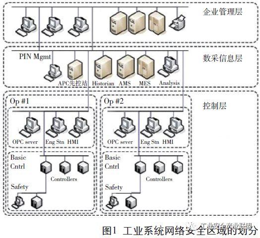 工业系统网络安全