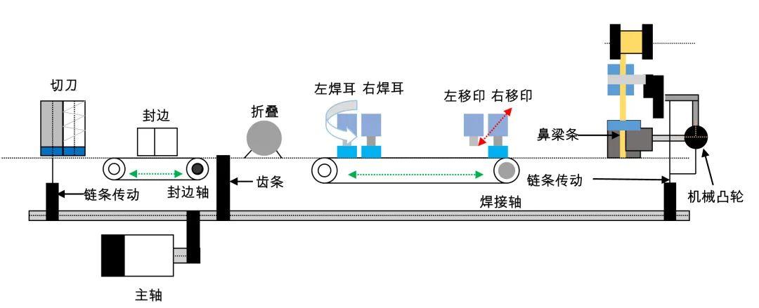 高速高效易调试,雷赛N95全自动口罩机总线解决方案为您抢时间
